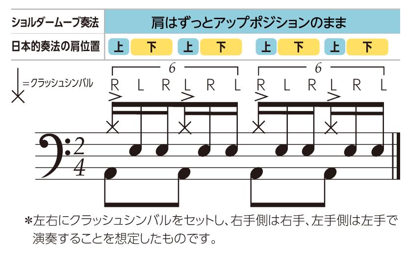 ショルダームーヴ奏法 譜面